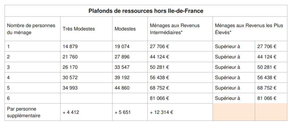 """tableau ressources - Le crédit d'impôt devient """"Ma Prime Rénov'"""""""